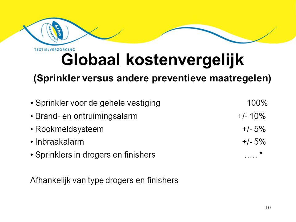 10 Globaal kostenvergelijk (Sprinkler versus andere preventieve maatregelen) Sprinkler voor de gehele vestiging 100% Brand- en ontruimingsalarm+/- 10%