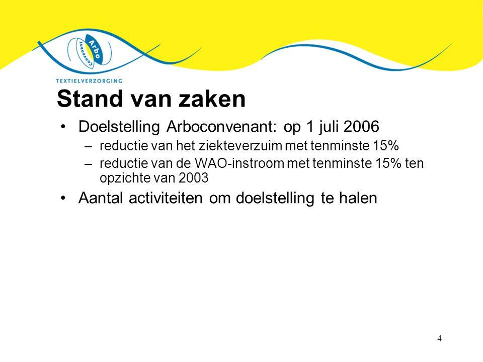 4 Stand van zaken Doelstelling Arboconvenant: op 1 juli 2006 –reductie van het ziekteverzuim met tenminste 15% –reductie van de WAO-instroom met tenmi