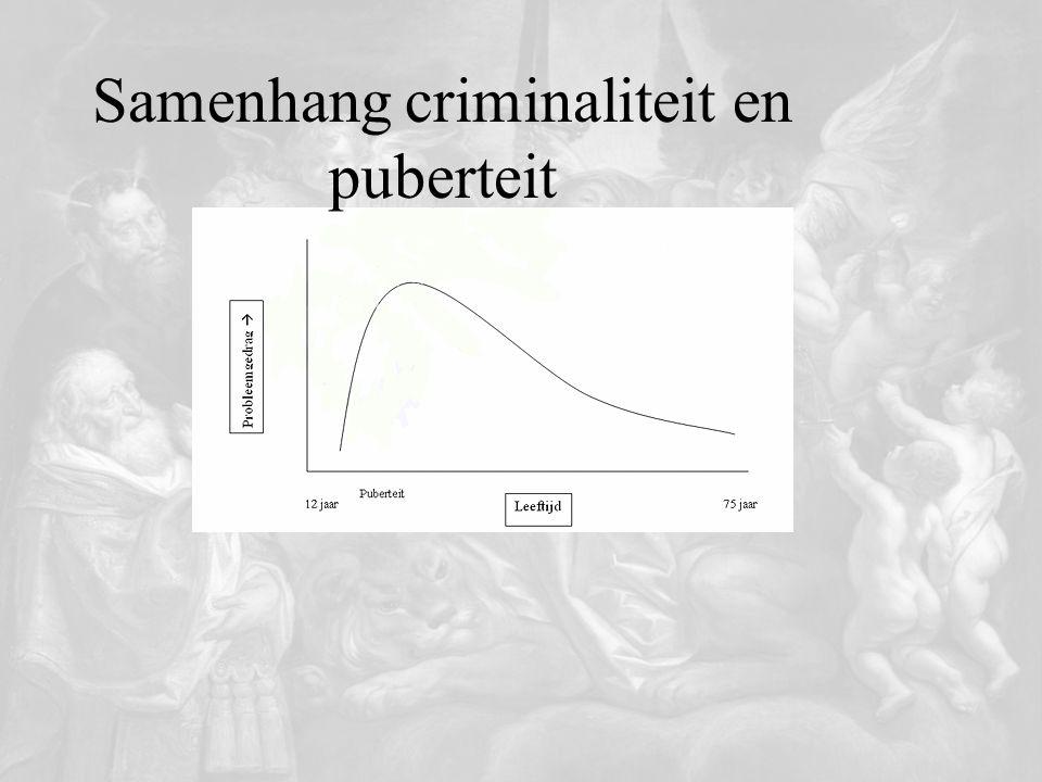 Adolescentenstrafrecht Achtergrond -Doelgroep onderzoek hersenrijping -Kalender vs.