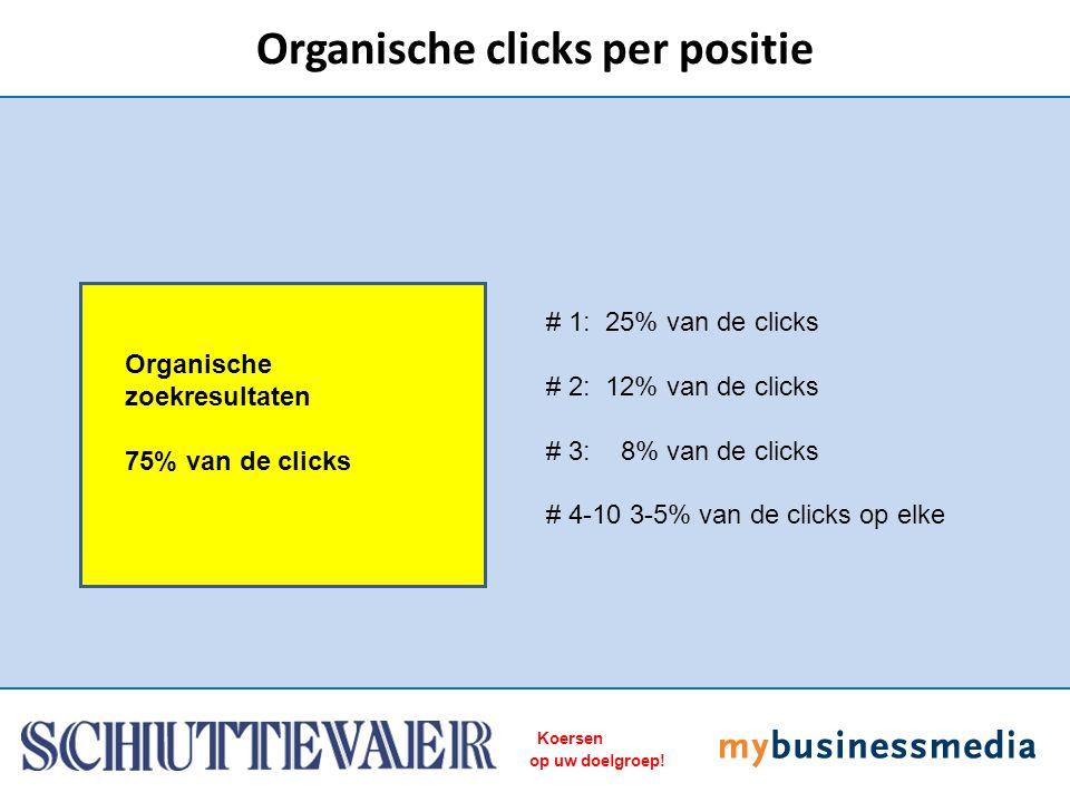 Koersen op uw doelgroep! Organische clicks per positie Organische zoekresultaten 75% van de clicks # 1: 25% van de clicks # 2: 12% van de clicks # 3:
