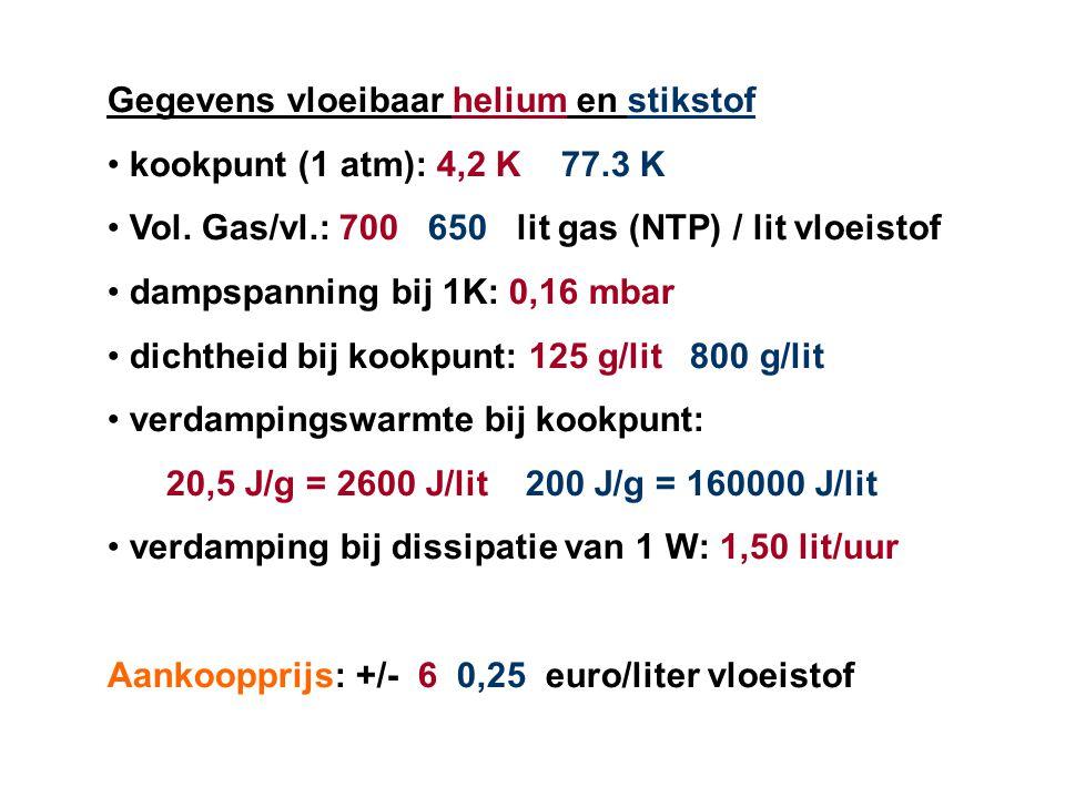 Gegevens vloeibaar helium en stikstof kookpunt (1 atm): 4,2 K 77.3 K Vol.