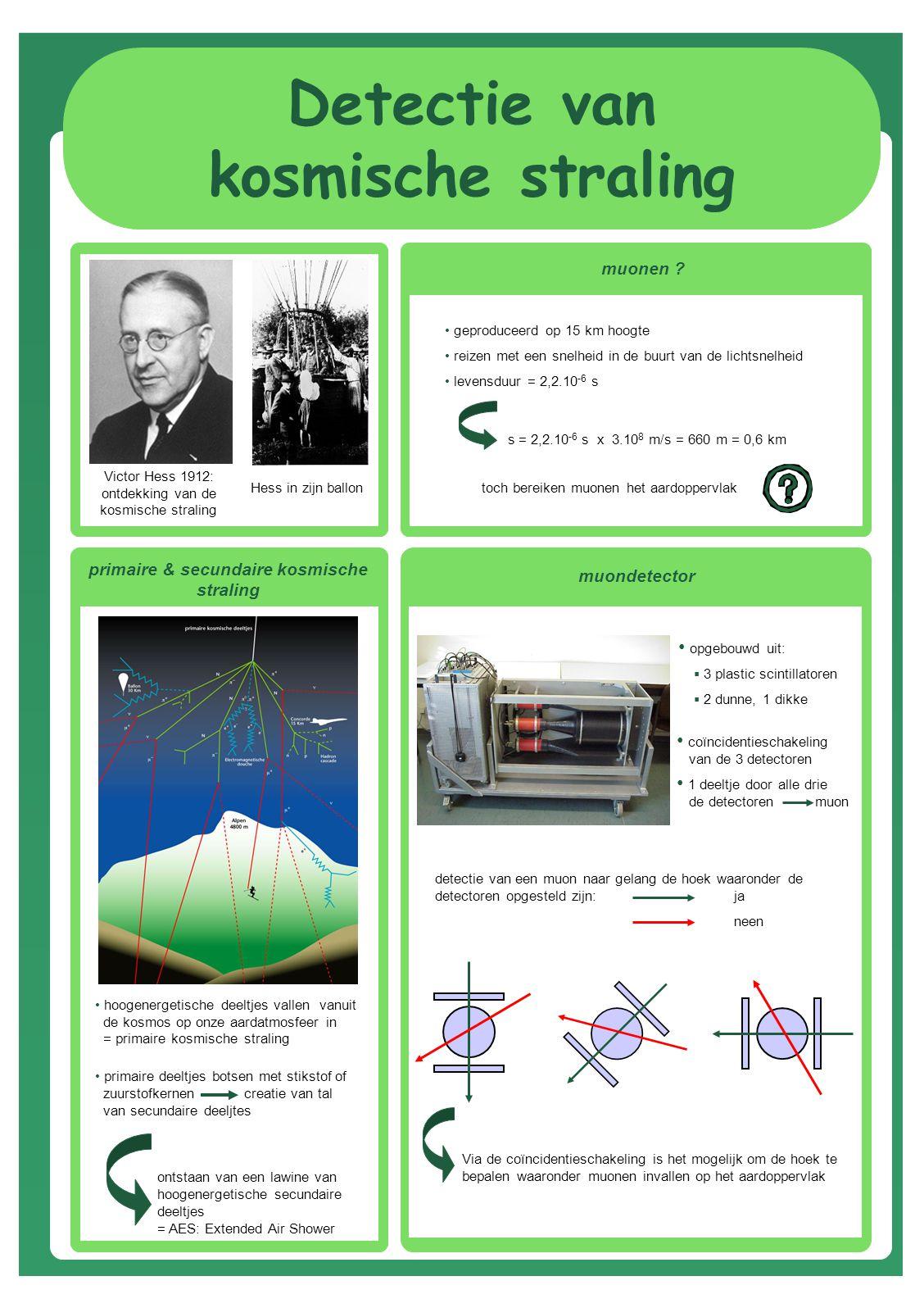 Detectie van kosmische straling Victor Hess 1912: ontdekking van de kosmische straling Hess in zijn ballon primaire & secundaire kosmische straling hoogenergetische deeltjes vallen vanuit de kosmos op onze aardatmosfeer in = primaire kosmische straling primaire deeltjes botsen met stikstof of zuurstofkernen creatie van tal van secundaire deeljtes ontstaan van een lawine van hoogenergetische secundaire deeltjes = AES: Extended Air Shower muonen .