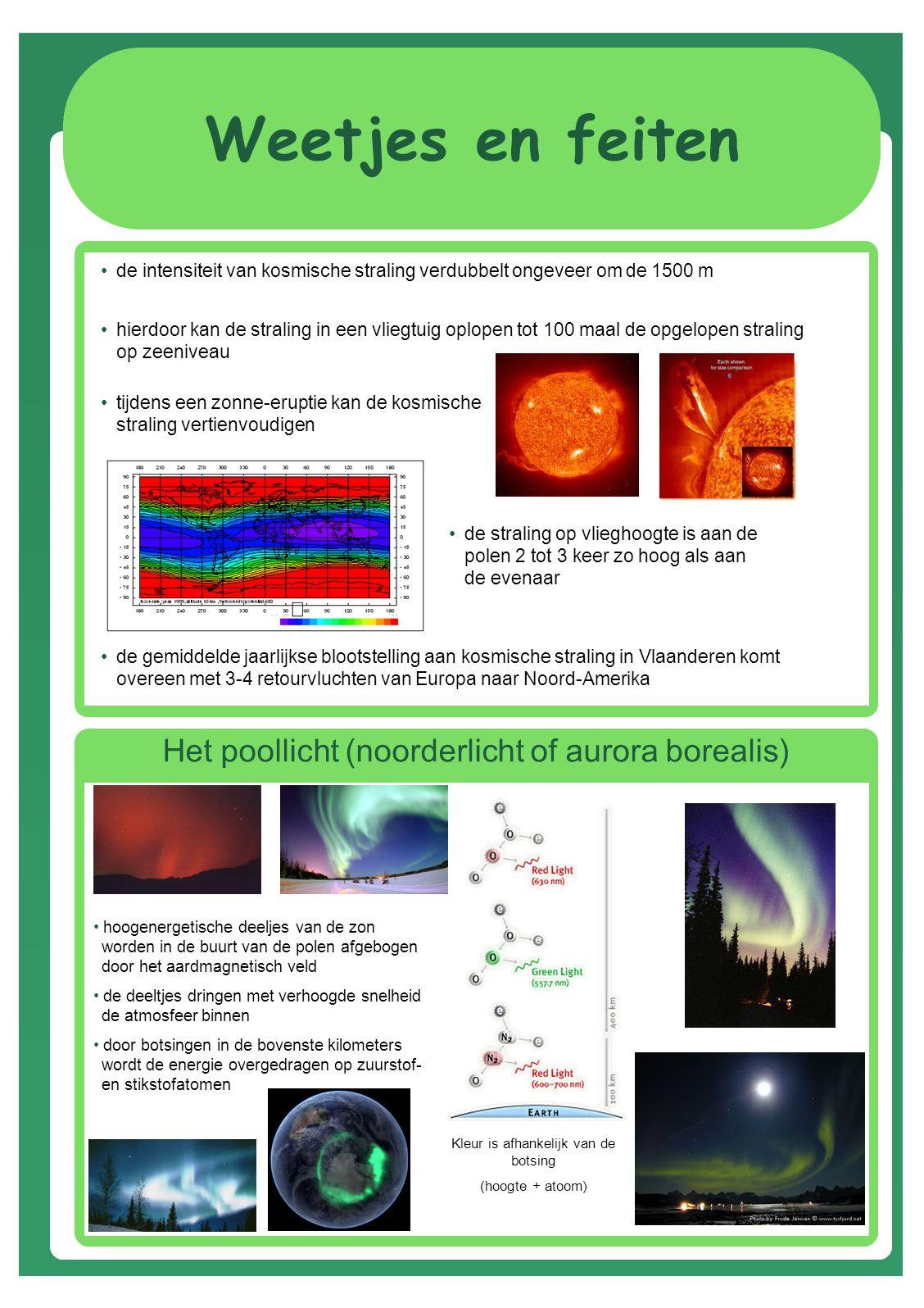 Weetjes en feiten de intensiteit van kosmische straling verdubbelt ongeveer om de 1500 m hierdoor kan de straling in een vliegtuig oplopen tot 100 maal de opgelopen straling op zeeniveau de gemiddelde jaarlijkse blootstelling aan kosmische straling in Vlaanderen komt overeen met 3-4 retourvluchten van Europa naar Noord-Amerika tijdens een zonne-eruptie kan de kosmische straling vertienvoudigen de straling op vlieghoogte is aan de polen 2 tot 3 keer zo hoog als aan de evenaar Het poollicht (noorderlicht of aurora borealis) hoogenergetische deeljes van de zon worden in de buurt van de polen afgebogen door het aardmagnetisch veld de deeltjes dringen met verhoogde snelheid de atmosfeer binnen door botsingen in de bovenste kilometers wordt de energie overgedragen op zuurstof- en stikstofatomen Kleur is afhankelijk van de botsing (hoogte + atoom)