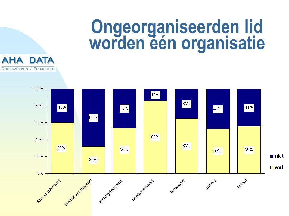 Ongeorganiseerden lid worden één organisatie
