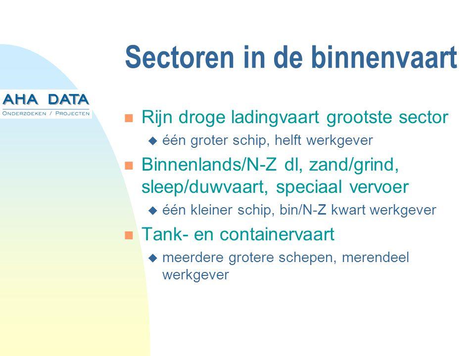 Sectoren in de binnenvaart Rijn droge ladingvaart grootste sector  één groter schip, helft werkgever Binnenlands/N-Z dl, zand/grind, sleep/duwvaart, speciaal vervoer  één kleiner schip, bin/N-Z kwart werkgever Tank- en containervaart  meerdere grotere schepen, merendeel werkgever