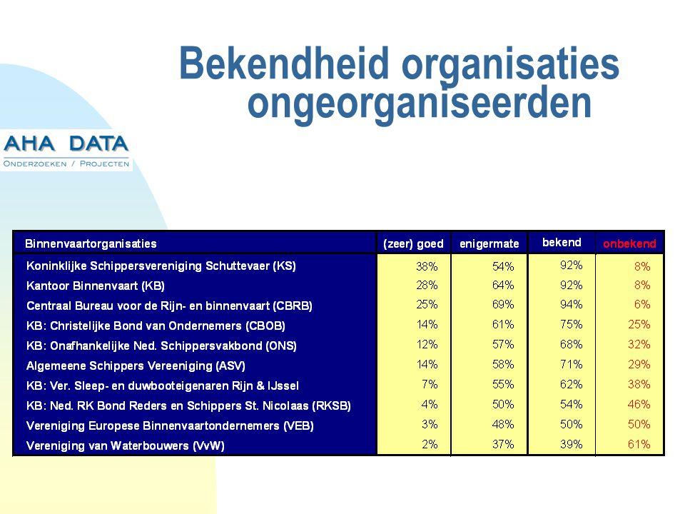 Bekendheid organisaties ongeorganiseerden