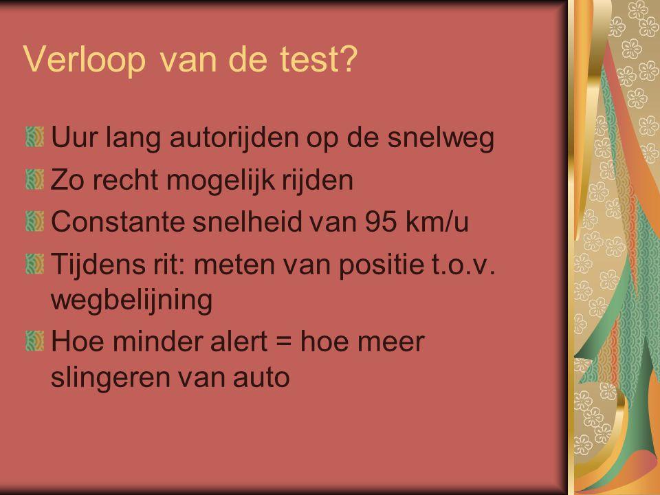Verloop van de test? Uur lang autorijden op de snelweg Zo recht mogelijk rijden Constante snelheid van 95 km/u Tijdens rit: meten van positie t.o.v. w