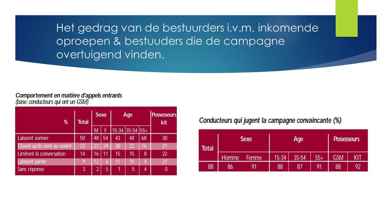 Het gedrag van de bestuurders i.v.m. inkomende oproepen & bestuuders die de campagne overtuigend vinden.