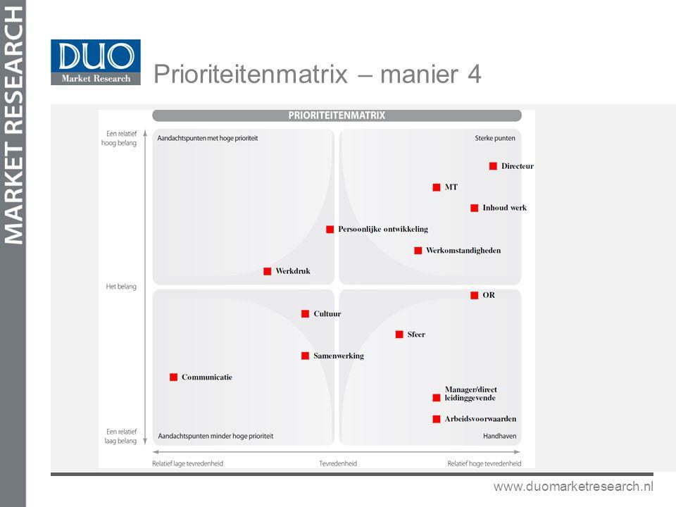 www.duomarketresearch.nl Prioriteitenmatrix – manier 4