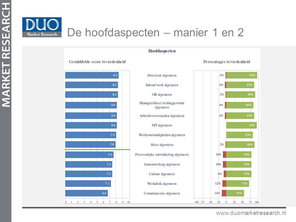 www.duomarketresearch.nl De hoofdaspecten – manier 1 en 2