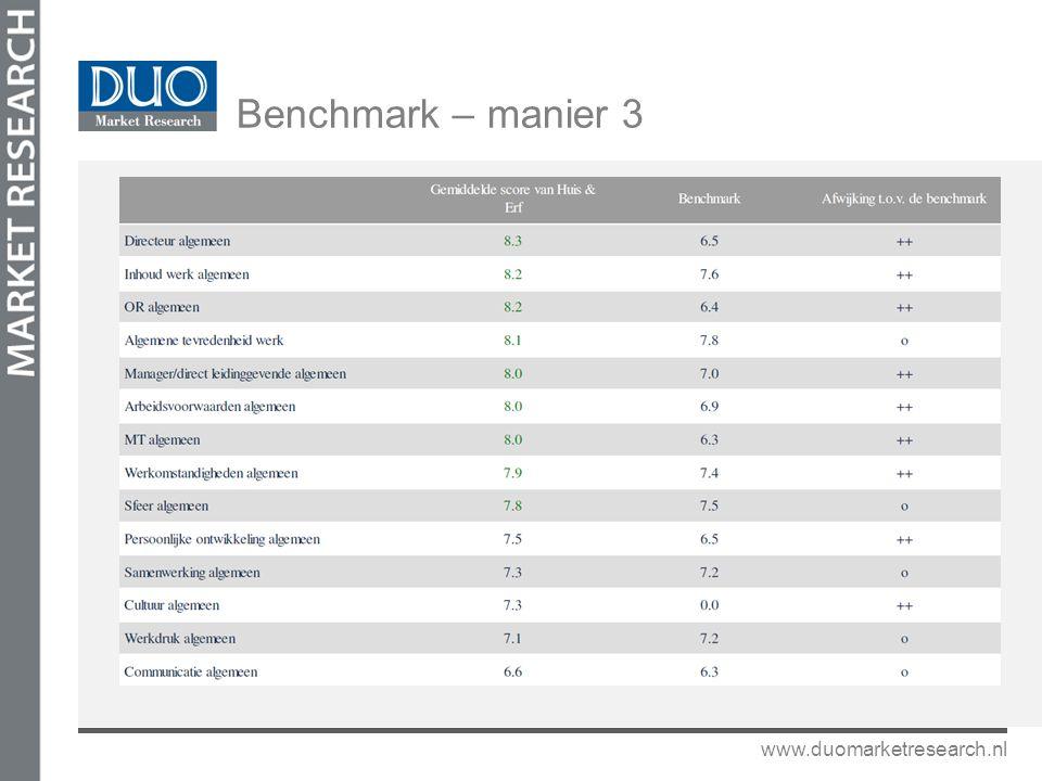 www.duomarketresearch.nl Benchmark – manier 3