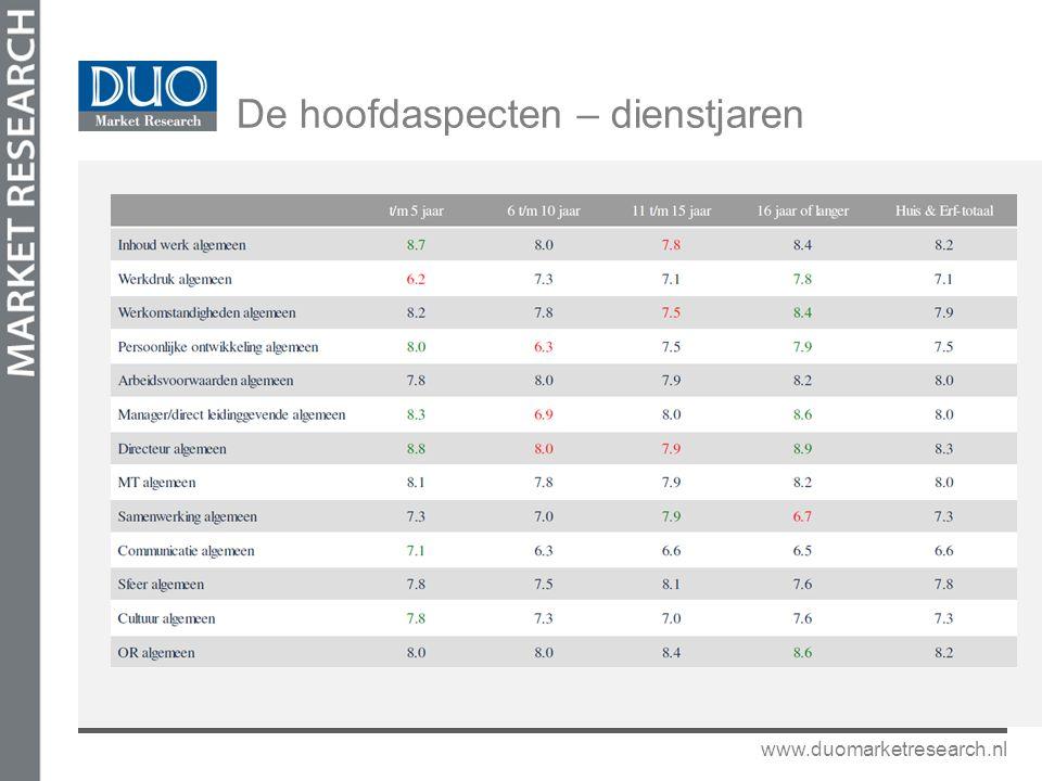 www.duomarketresearch.nl De hoofdaspecten – dienstjaren