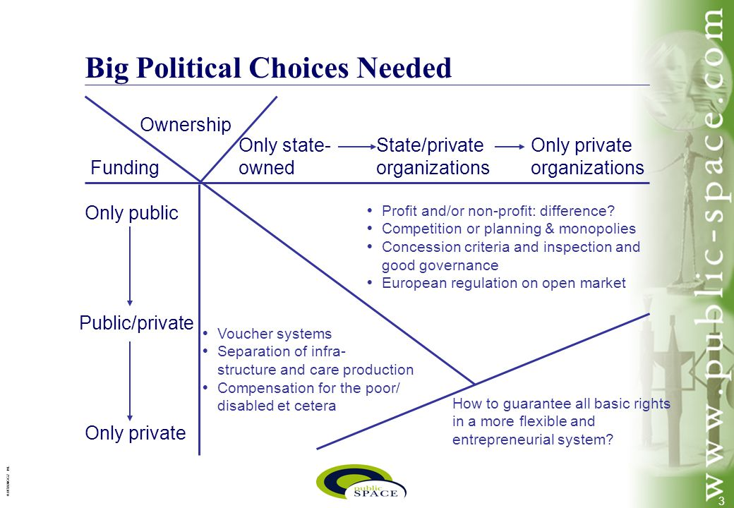 3 0.1/SWA/GGZ NL Big Political Choices Needed Funding Ownership Only state- owned State/private organizations Only private organizations Only public Public/private Only private   Profit and/or non-profit: difference.
