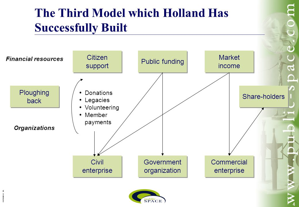 4 0.1/SWA/GGZ NL Share-holders Citizen support Civil enterprise Public funding Government organization Market income Commercial enterprise   Donations   Legacies   Volunteering   Member payments Ploughing back Financial resources Organizations The Third Model which Holland Has Successfully Built
