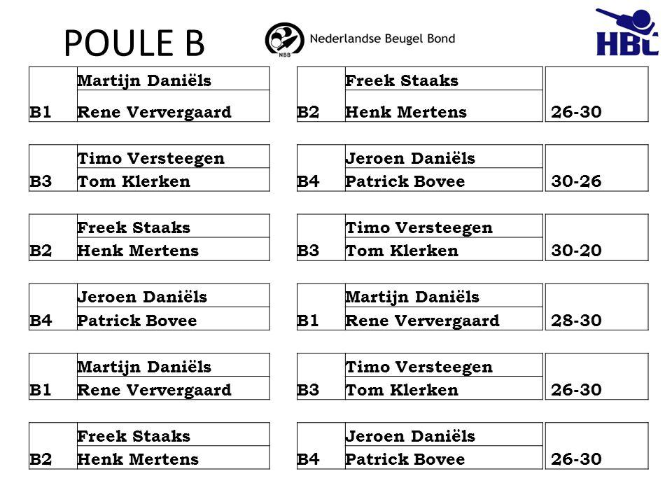 POULE B B1 Martijn Daniëls B2 Freek Staaks 26-30 Rene VervergaardHenk Mertens B3 Timo Versteegen B4 Jeroen Daniëls 30-26 Tom KlerkenPatrick Bovee B2 F