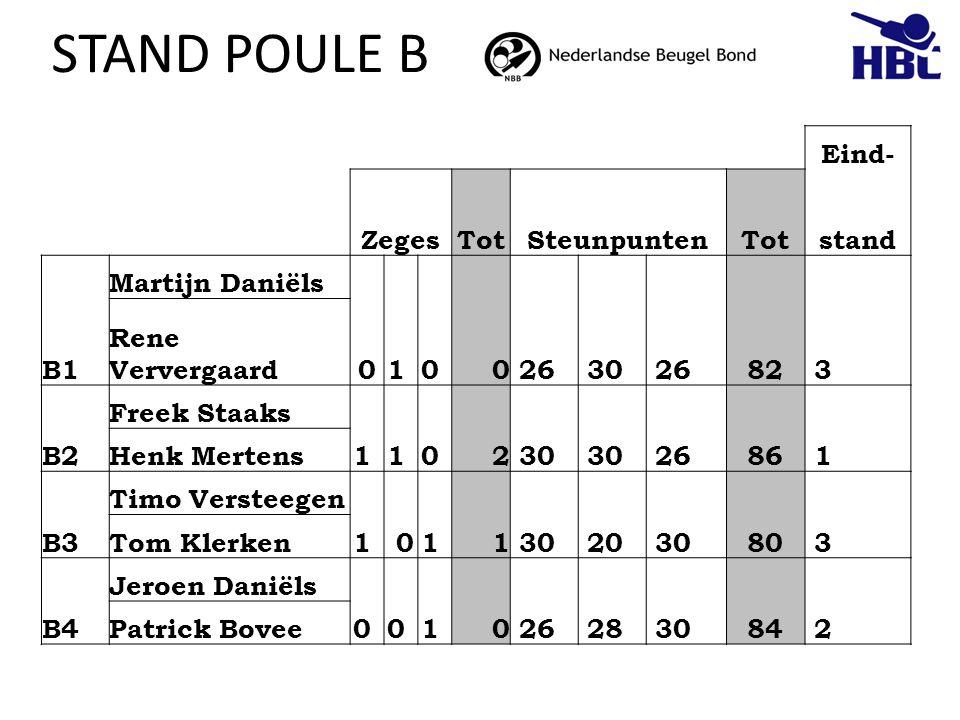 STAND POULE B Eind- ZegesTotSteunpuntenTotstand B1 Martijn Daniëls 01 0 0 26 30 2682 3 Rene Ververgaard B2 Freek Staaks 1 1 0 2 30 2686 1 Henk Mertens