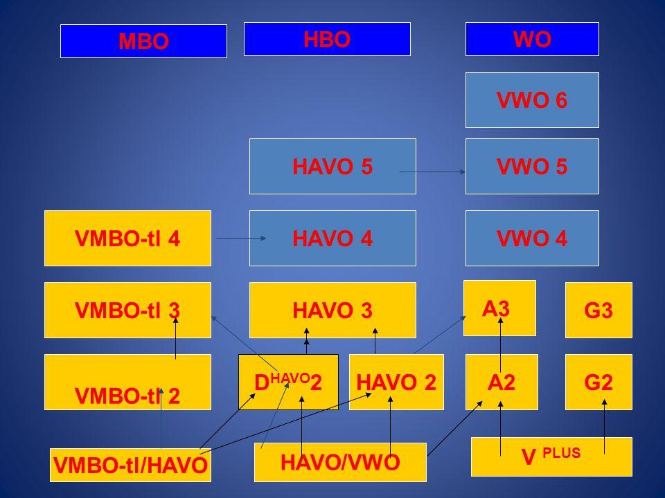 VMBO-tl 2 VMBO-tl 3 VMBO-tl 4HAVO 4 HAVO 3 D HAVO 2 A3 VWO 4 VWO 6 VWO 5HAVO 5 A2 VMBO-tl/HAVO HAVO/VWO MBO HBOWO V PLUS HAVO 2G2 G3