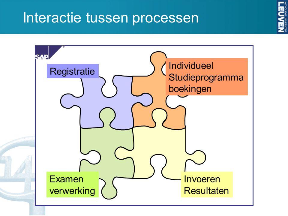 Interactie tussen processen Registratie Individueel Studieprogramma boekingen Invoeren Resultaten Examen verwerking