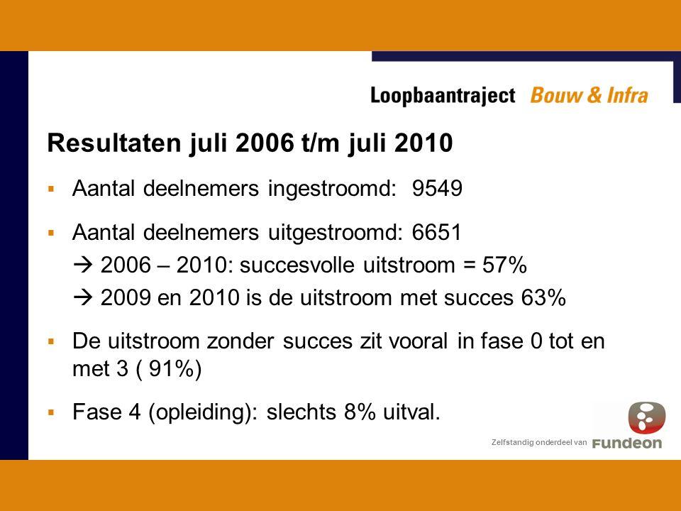 Resultaten juli 2006 t/m juli 2010  Aantal deelnemers ingestroomd: 9549  Aantal deelnemers uitgestroomd: 6651  2006 – 2010: succesvolle uitstroom = 57%  2009 en 2010 is de uitstroom met succes 63%  De uitstroom zonder succes zit vooral in fase 0 tot en met 3 ( 91%)  Fase 4 (opleiding): slechts 8% uitval.