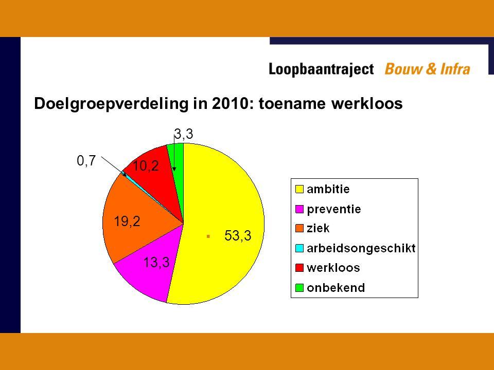 Doelgroepverdeling in 2010: toename werkloos  53,3 13,3 19,2 0,7 10,2 3,3