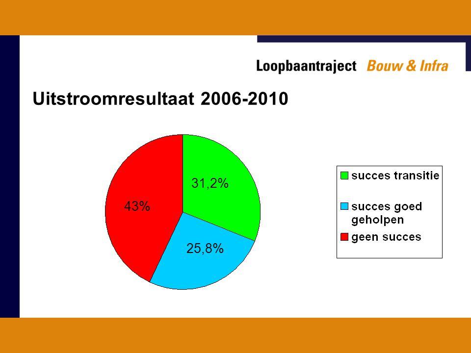 Uitstroomresultaat 2006-2010 43% 31,2% 25,8%