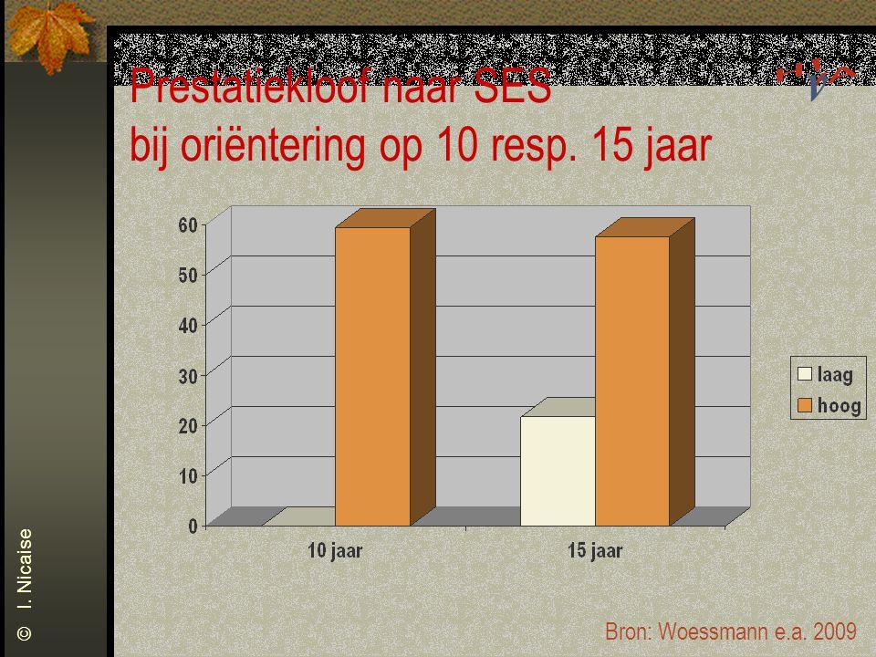 © I. Nicaise Prestatiekloof naar SES bij oriëntering op 10 resp. 15 jaar Bron: Woessmann e.a. 2009
