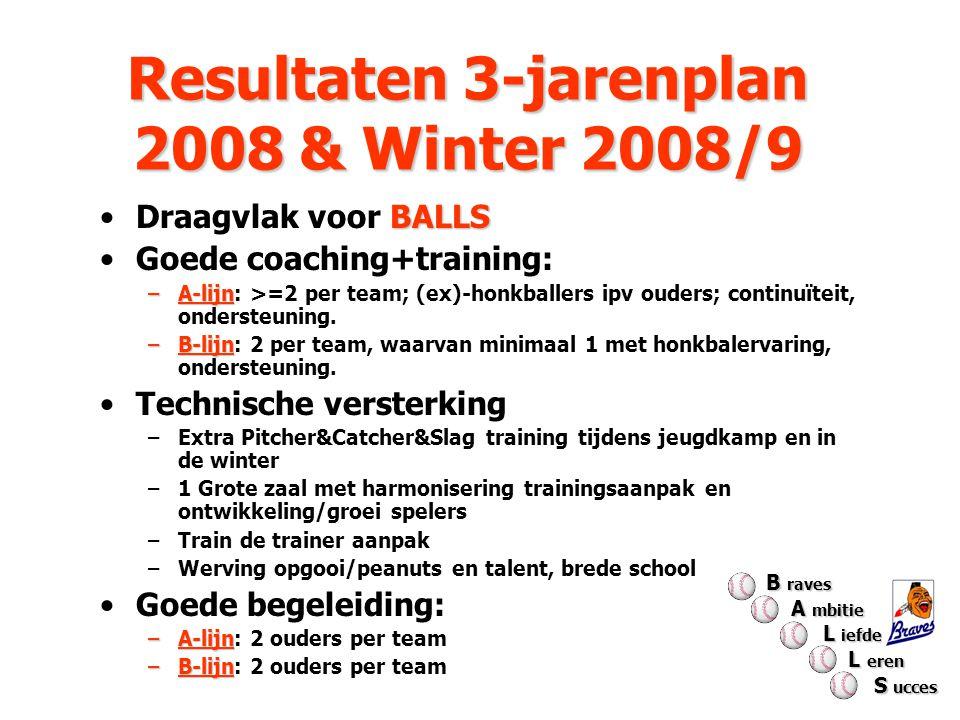 Resultaten 3-jarenplan 2008 & Winter 2008/9 Resultaten 3-jarenplan 2008 & Winter 2008/9 BALLSDraagvlak voor BALLS Goede coaching+training: –A-lijn –A-