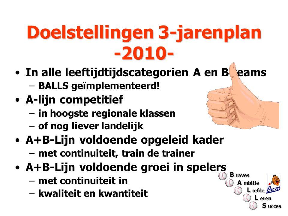 Doelstellingen 3-jarenplan -2010- Doelstellingen 3-jarenplan -2010- In alle leeftijdtijdscategorien A en B teams –BALLS geïmplementeerd! A-lijn compet