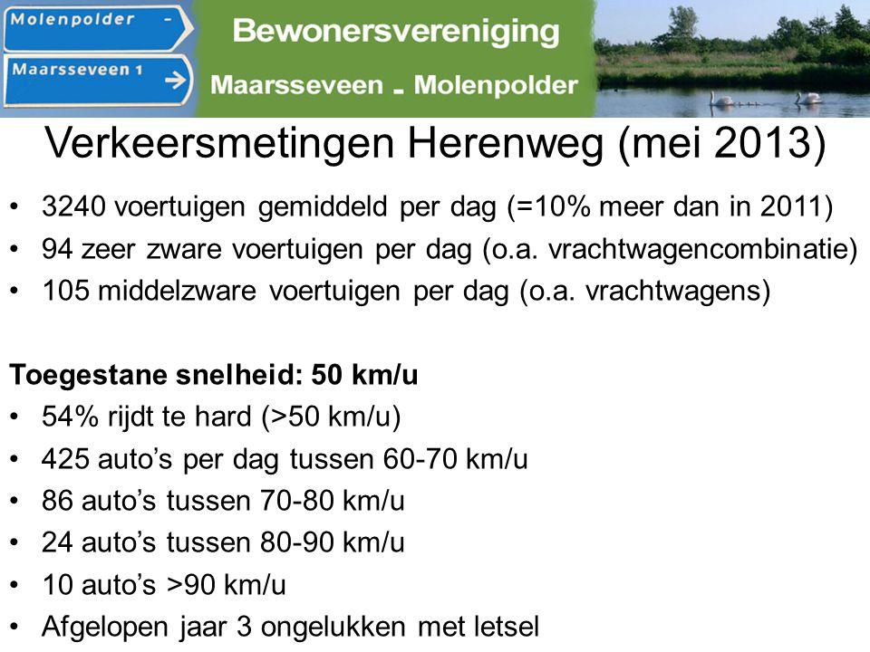 Verkeersmetingen Herenweg (mei 2013) 3240 voertuigen gemiddeld per dag (=10% meer dan in 2011) 94 zeer zware voertuigen per dag (o.a. vrachtwagencombi