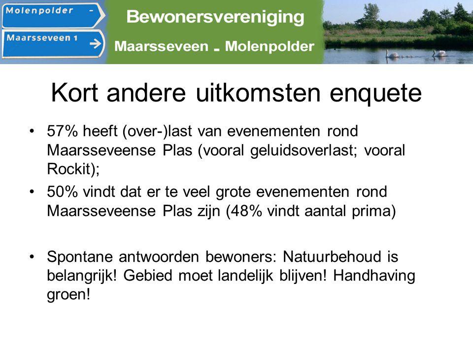 Kort andere uitkomsten enquete 57% heeft (over-)last van evenementen rond Maarsseveense Plas (vooral geluidsoverlast; vooral Rockit); 50% vindt dat er
