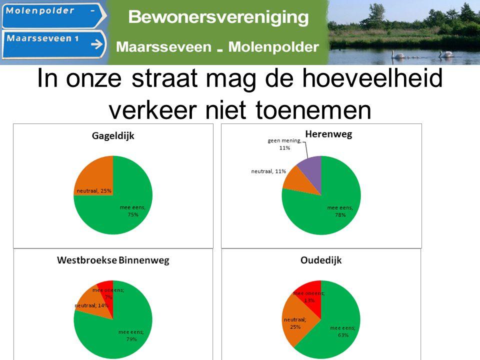 Verkeersmetingen Herenweg (mei 2013) 3240 voertuigen gemiddeld per dag (=10% meer dan in 2011) 94 zeer zware voertuigen per dag (o.a.