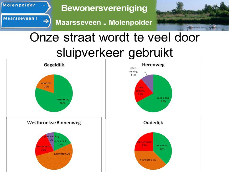 Verkeersmetingen Gageldijk (mei 2013) 2963 voertuigen gemiddeld per dag 128 zeer zware voertuigen per dag (vrachtwagencombinatie) 154 middelzware voertuigen per dag (o.a.