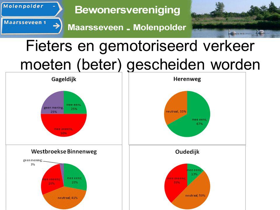 Bedankt voor uw aandacht! @bewoners_mvmp www.maarsseveenmolenpolder.nl