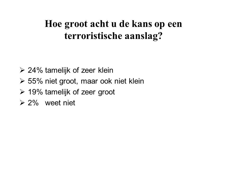 Hoe groot acht u de kans op een terroristische aanslag?  24% tamelijk of zeer klein  55% niet groot, maar ook niet klein  19% tamelijk of zeer groo