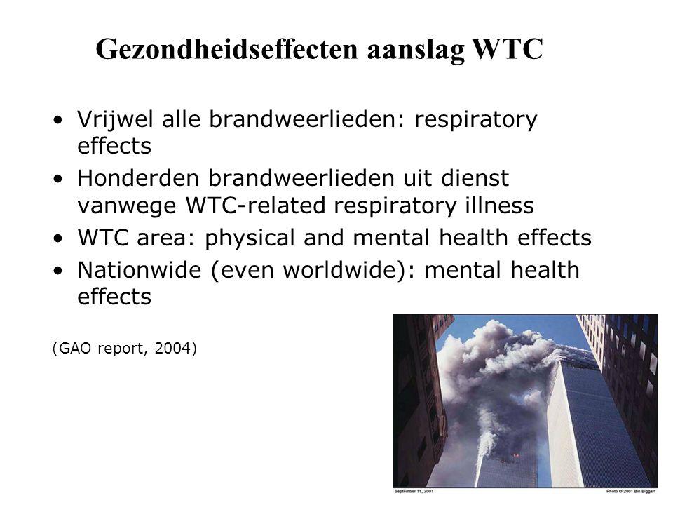 Gezondheidseffecten aanslag WTC Vrijwel alle brandweerlieden: respiratory effects Honderden brandweerlieden uit dienst vanwege WTC-related respiratory illness WTC area: physical and mental health effects Nationwide (even worldwide): mental health effects (GAO report, 2004)