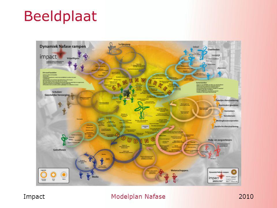 ImpactModelplan Nafase2010 Modelplan Nafase deel l Programma van eisen Houding van zorg- en dienstverleners Samenwerking Lessons learned