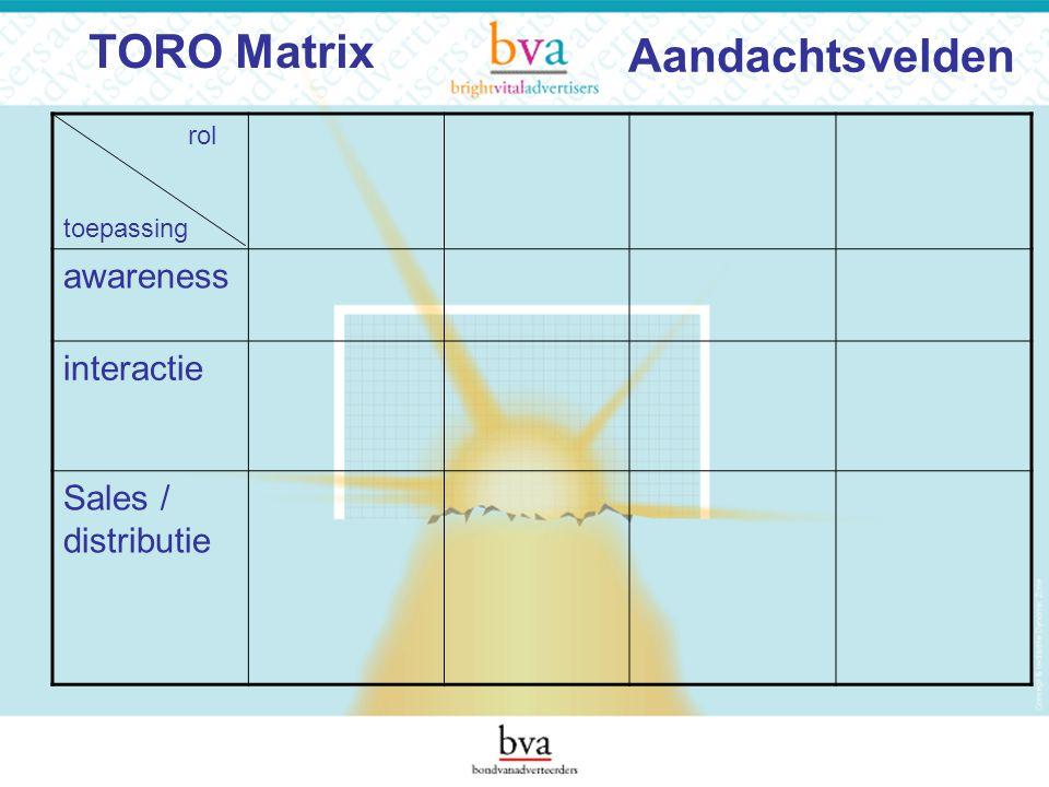 Aandachtsvelden rol toepassing awareness interactie Sales / distributie TORO Matrix