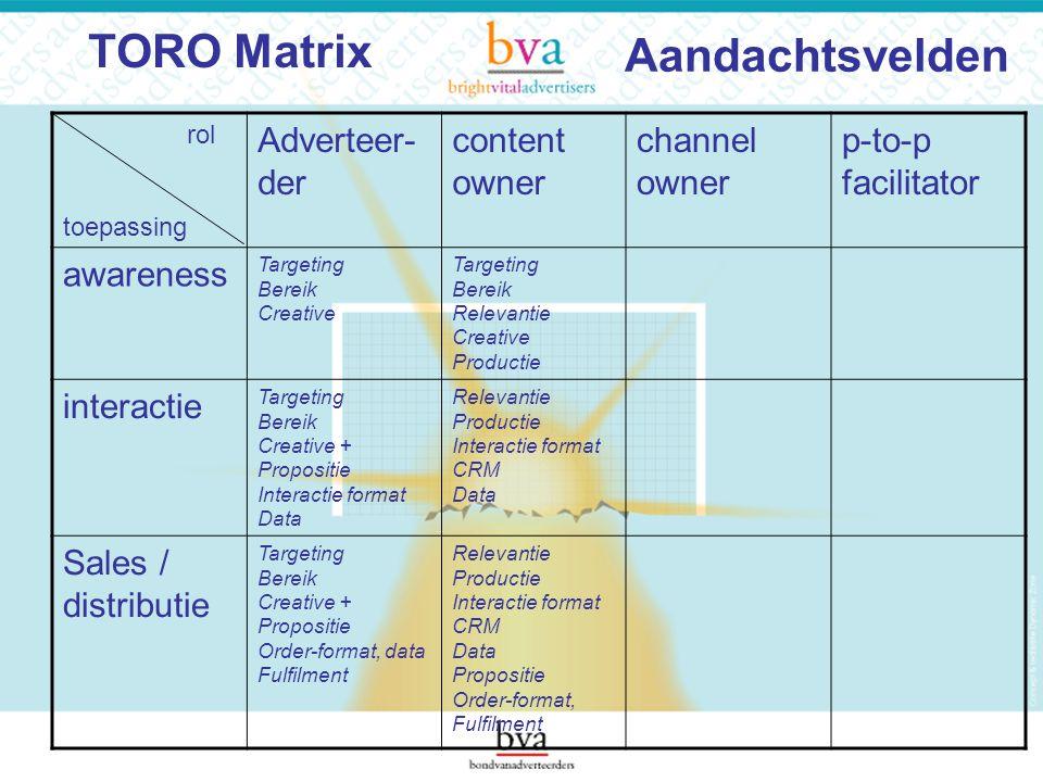 Aandachtsvelden rol toepassing Adverteer- der content owner channel owner p-to-p facilitator awareness Targeting Bereik Creative Targeting Bereik Rele