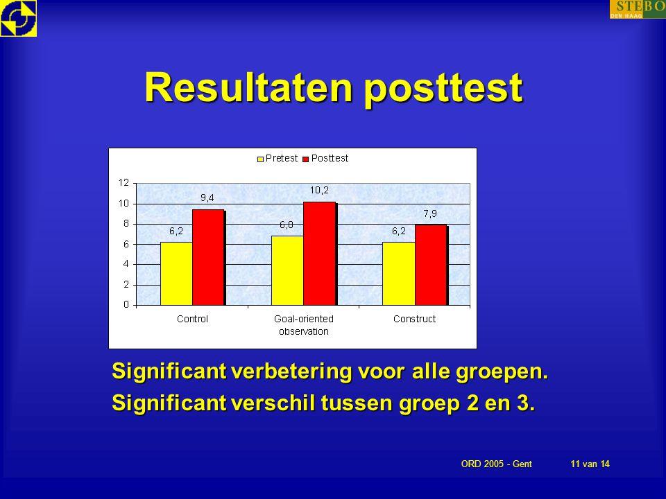 ORD 2005 - Gent11 van 14 Resultaten posttest Significant verbetering voor alle groepen. Significant verschil tussen groep 2 en 3.