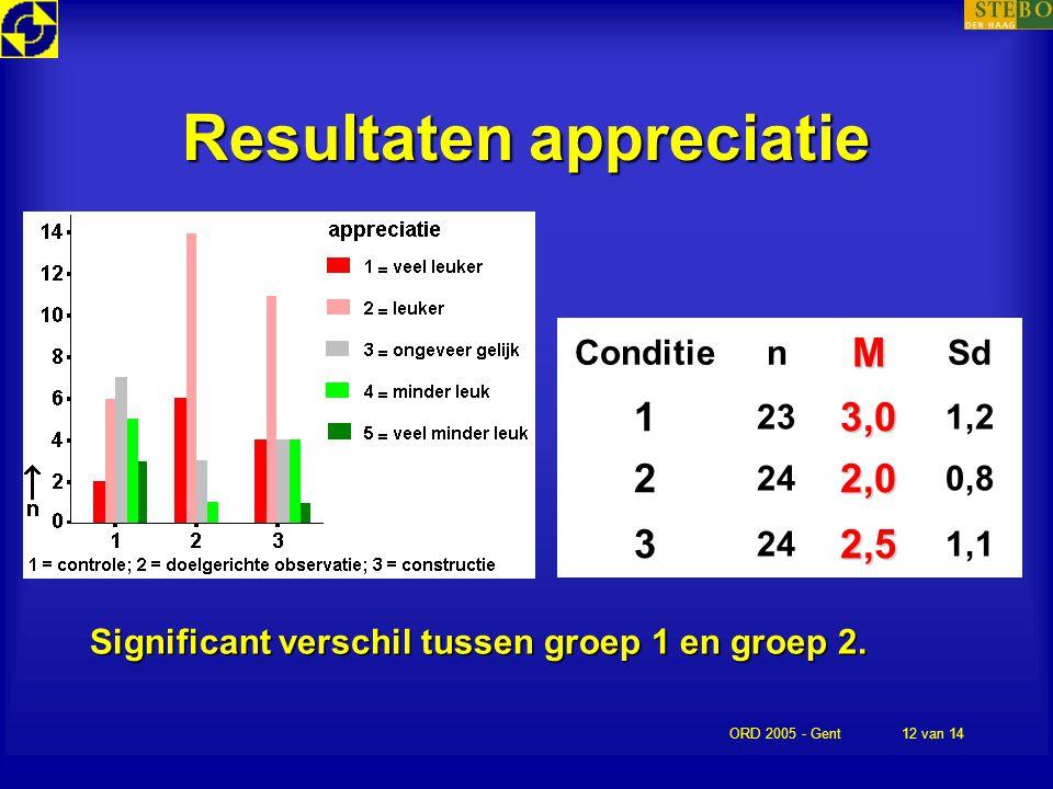 ORD 2005 - Gent12 van 14 Resultaten appreciatie Significant verschil tussen groep 1 en groep 2. ConditienM Sd 1 233,0 1,2 2 242,0 0,8 3 242,5 1,1