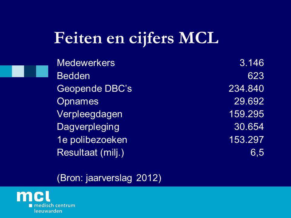 Feiten en cijfers MCL Medewerkers3.146 Bedden623 Geopende DBC's234.840 Opnames29.692 Verpleegdagen159.295 Dagverpleging30.654 1e polibezoeken153.297 Resultaat (milj.)6,5 (Bron: jaarverslag 2012)