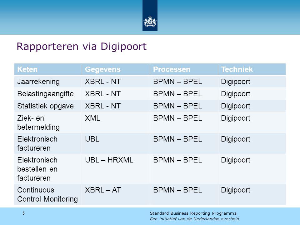 Aansluiten op Digipoort - Stappenplan  Aanvragen X.509 certificaten  Registratie autorisatieregister  Realiseren koppelvlakken  Aanleveren  Ophalen statusinformatie  Ophalen mededelingen  Realiseren XBRL documenten  Testen in compliance omgeving  Testen in ketentestomgeving  Productie 6Standard Business Reporting Programma Een initiatief van de Nederlandse overheid