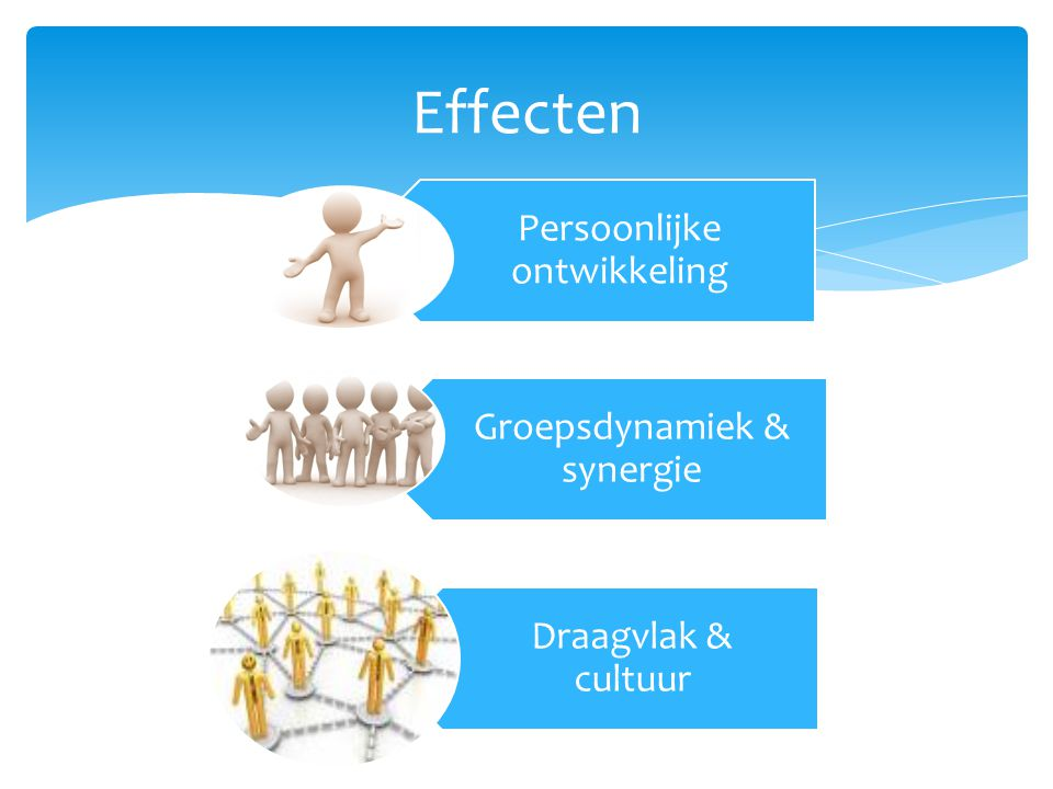 Effecten Persoonlijke ontwikkeling Groepsdynamiek & synergie Draagvlak & cultuur