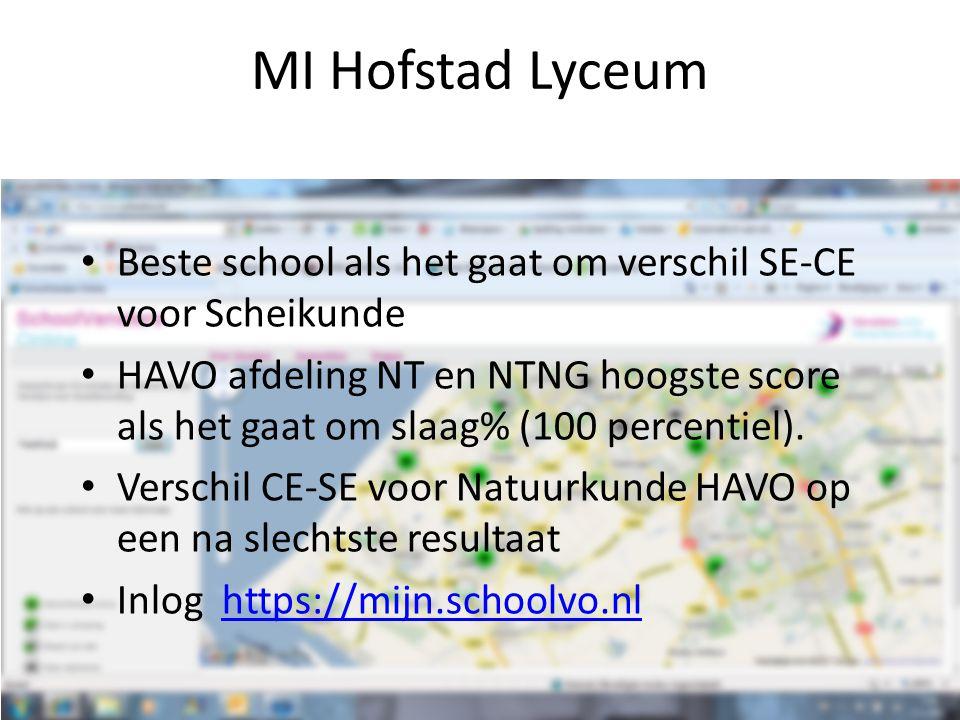 Beste school als het gaat om verschil SE-CE voor Scheikunde HAVO afdeling NT en NTNG hoogste score als het gaat om slaag% (100 percentiel). Verschil C