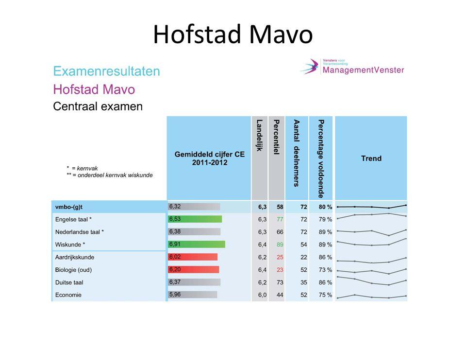 Hofstad Mavo