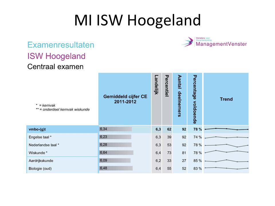 MI ISW Hoogeland