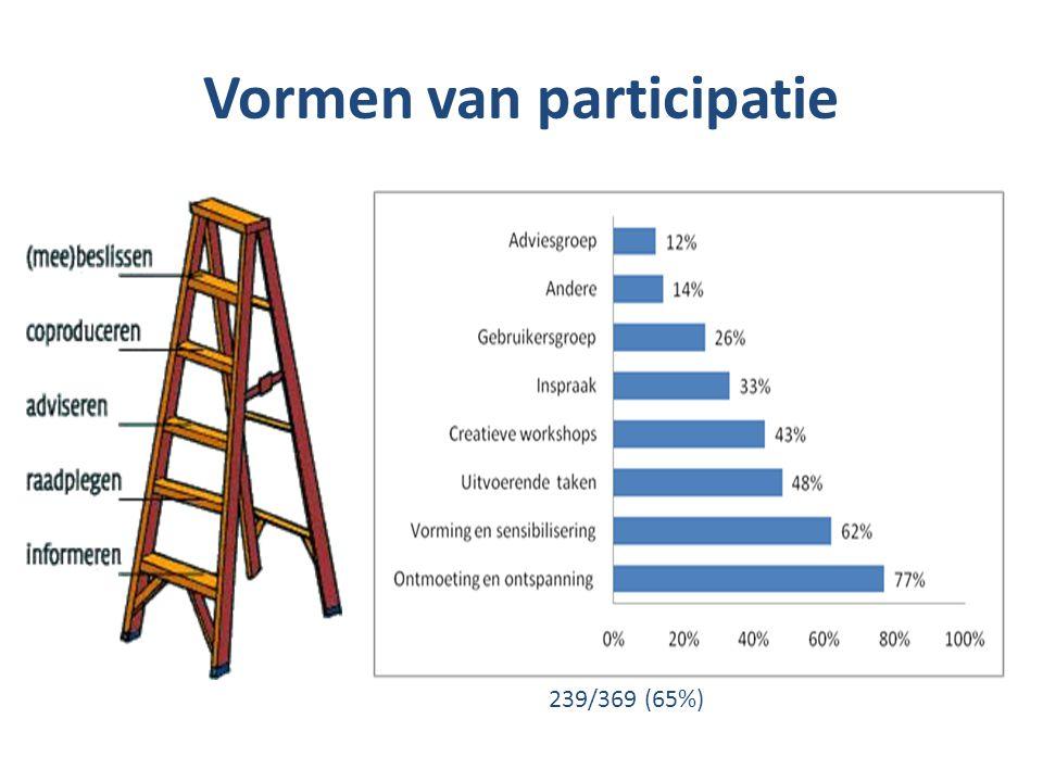Vormen van participatie 239/369 (65%)