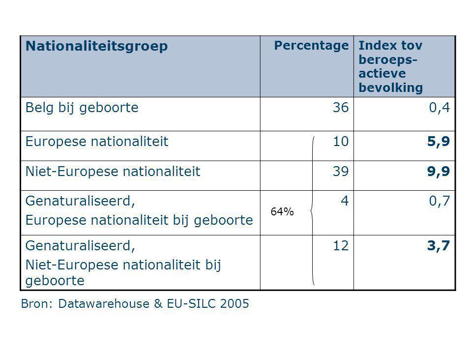 Bron: Datawarehouse & EU-SILC 2005 Nationaliteitsgroep PercentageIndex tov beroeps- actieve bevolking Belg bij geboorte360,4 Europese nationaliteit105,9 Niet-Europese nationaliteit399,9 Genaturaliseerd, Europese nationaliteit bij geboorte 40,7 Genaturaliseerd, Niet-Europese nationaliteit bij geboorte 123,7 64%