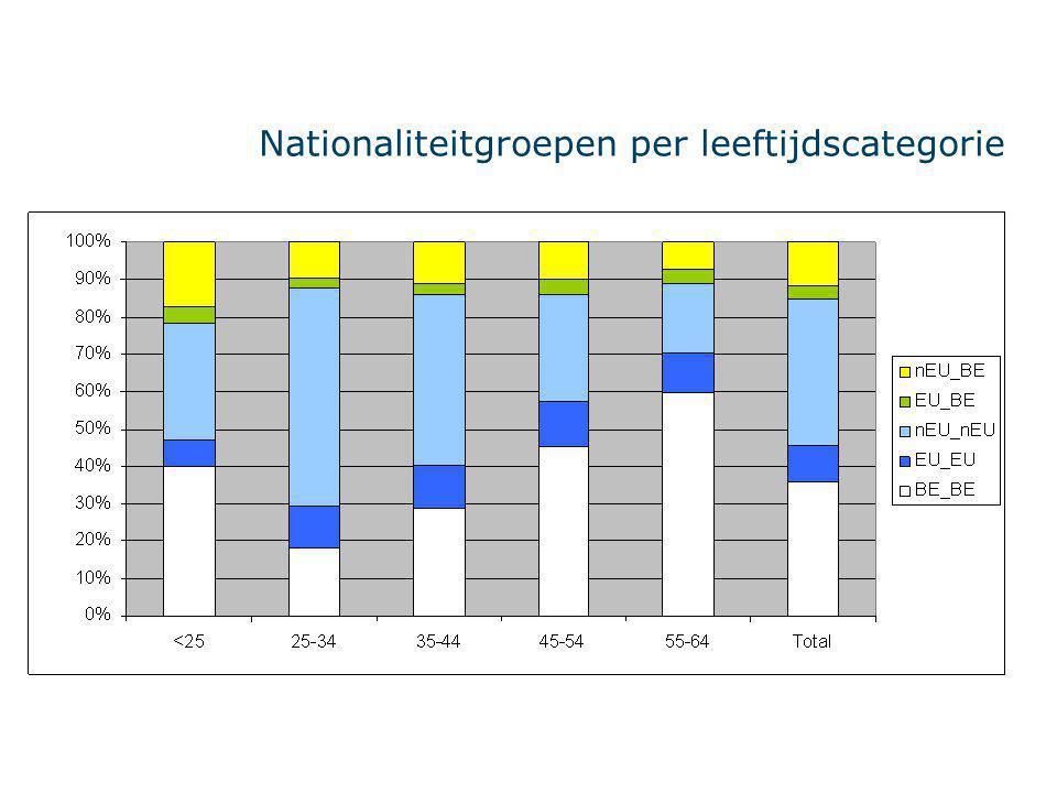 Nationaliteitgroepen per leeftijdscategorie