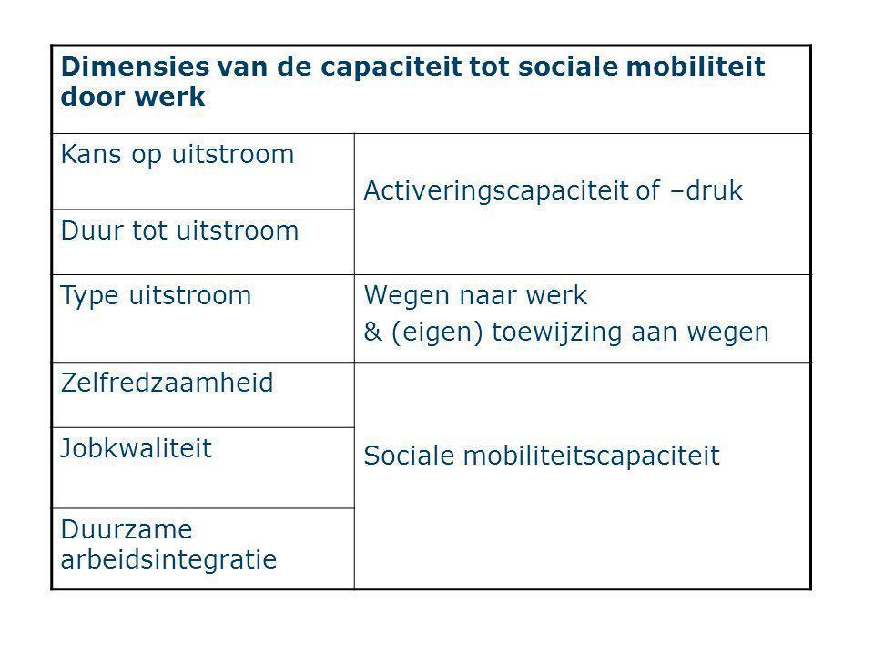 Dimensies van de capaciteit tot sociale mobiliteit door werk Kans op uitstroom Activeringscapaciteit of –druk Duur tot uitstroom Type uitstroomWegen naar werk & (eigen) toewijzing aan wegen Zelfredzaamheid Sociale mobiliteitscapaciteit Jobkwaliteit Duurzame arbeidsintegratie
